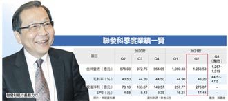 EPS 33.65元 聯發科上半年海賺