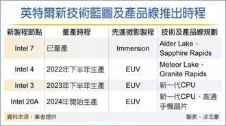 英特爾2奈米 2024量產