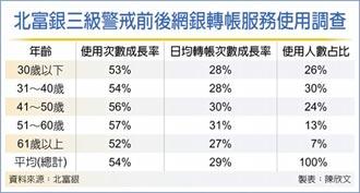 使用數位金融服務 50~60歲族群激增