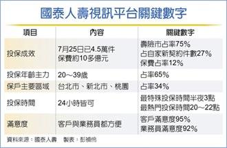 占整體壽險視訊件75% 國壽遠距投保 已達4.5萬件