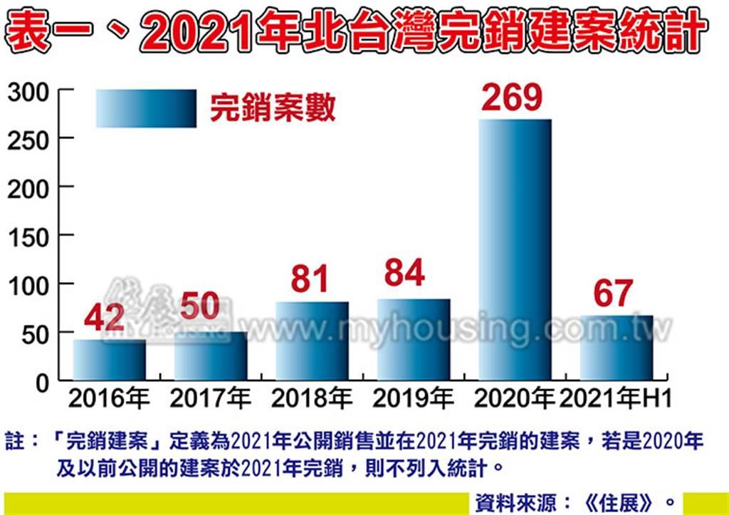2021年北台灣完銷建案統計