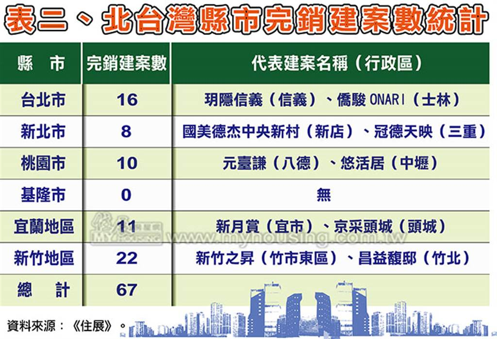 北台灣縣市完銷建案數統計