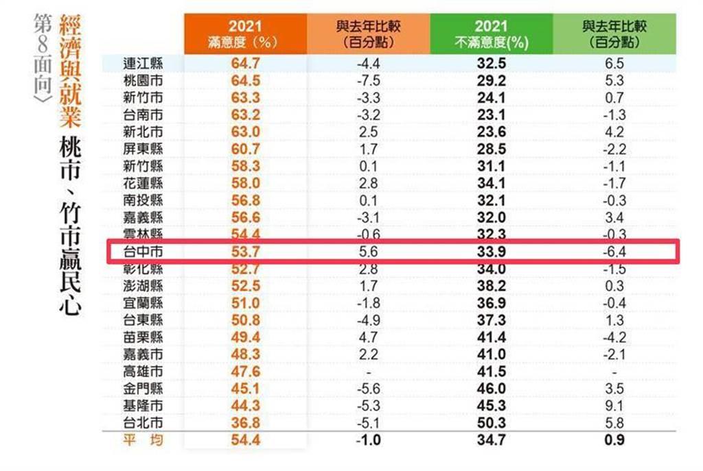 台中市經濟與就業指標表現進步最多  台中市政府提供