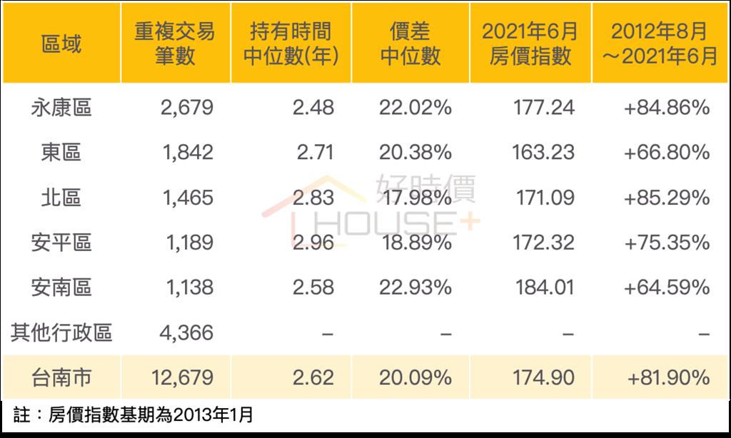 台南市重複交易資訊