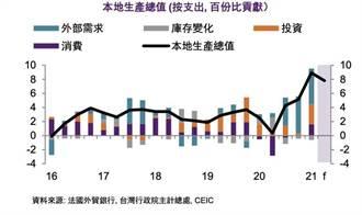 3大利多因素 法外貿銀估疫情對台灣經濟衝擊有限