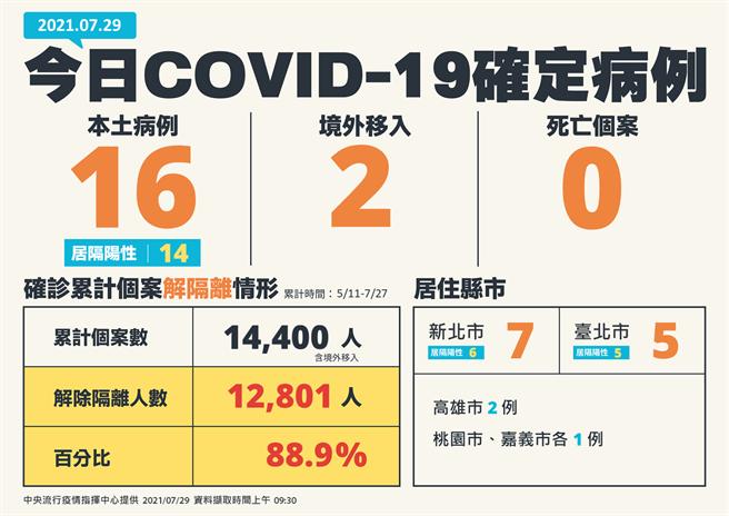 今日本土增加16例,目前解隔離比例來到88.9%。(指揮中心提供)