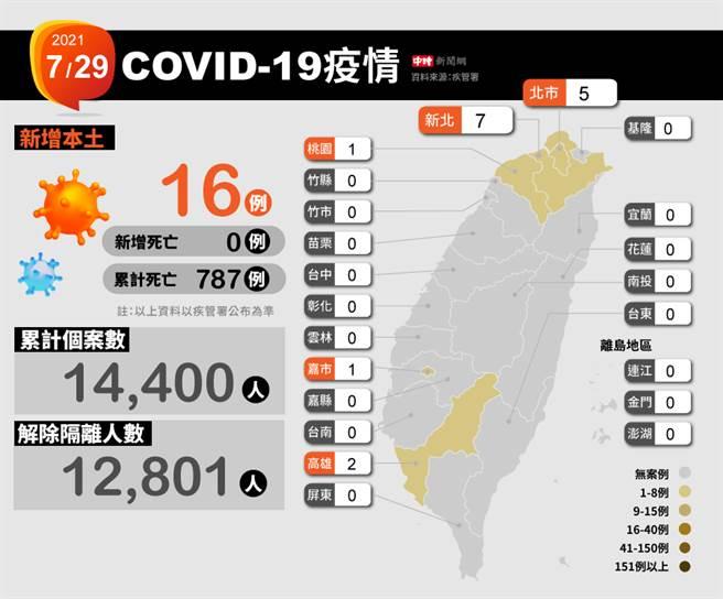 今日本土增加16例,其中新北市7例為最多,其次為臺北市5例、高雄市2例、桃園市及嘉義市各1例。(中時新聞網製圖)