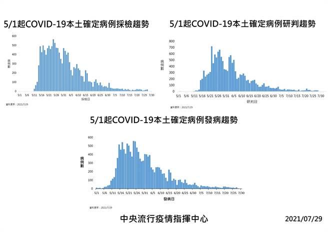 圖為5/1起本土確診發病、採檢趨勢圖。(指揮中心提供)