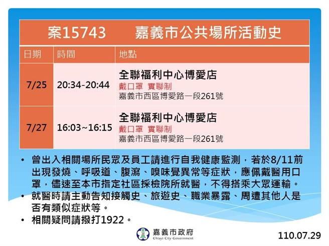 嘉義市公布15743案例足跡到過全聯博愛店。(嘉義市政府提供)