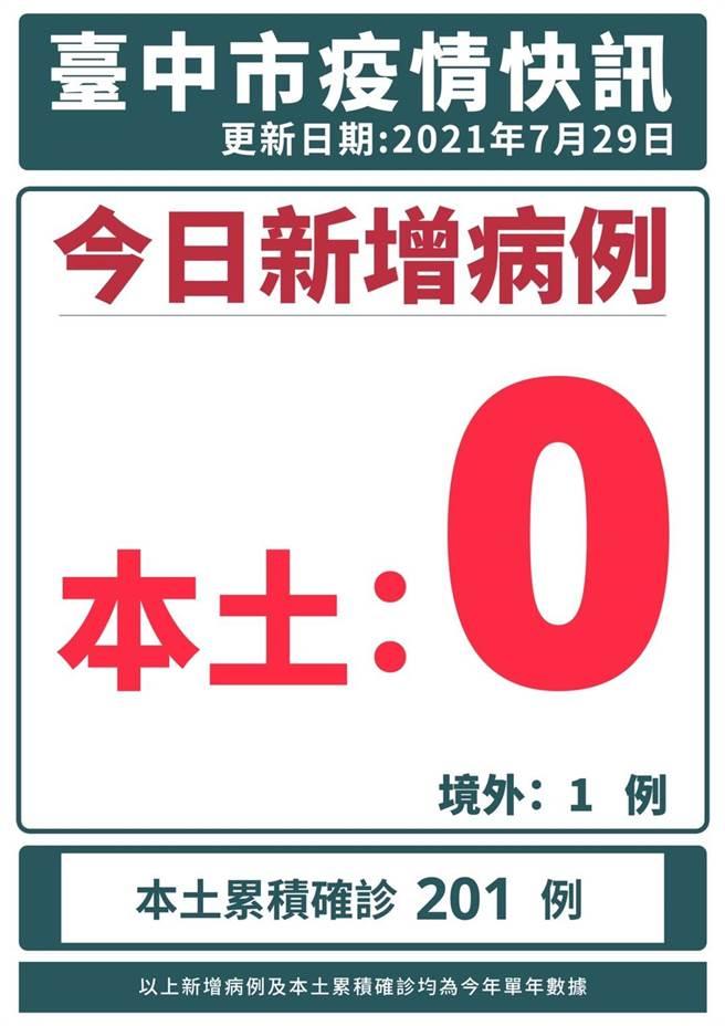 台中29日本土零確診,境外移入1例(案15738),為台中38歲男性、貿易公司負責人,已接種2劑輝瑞疫苗,無台中公共場域足跡。(台中市政府提供/張妍溱台中傳真)