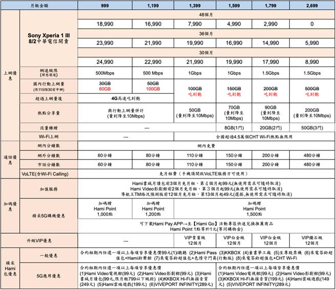 Xperia 1 III中華電信方案。(Sony Mobile提供/黃慧雯台北傳真)