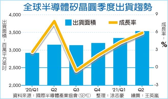 全球半導體矽晶圓季度出貨趨勢