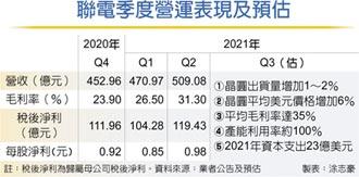 聯電Q2獲利猛 下半年更旺