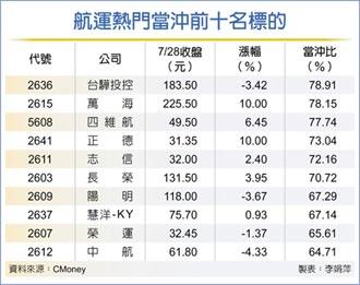 貨櫃三雄成交1,865億 占比33%