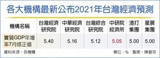 中研院:台灣經濟成長 坐五望六