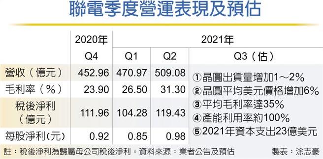 聯電季度營運表現及預估