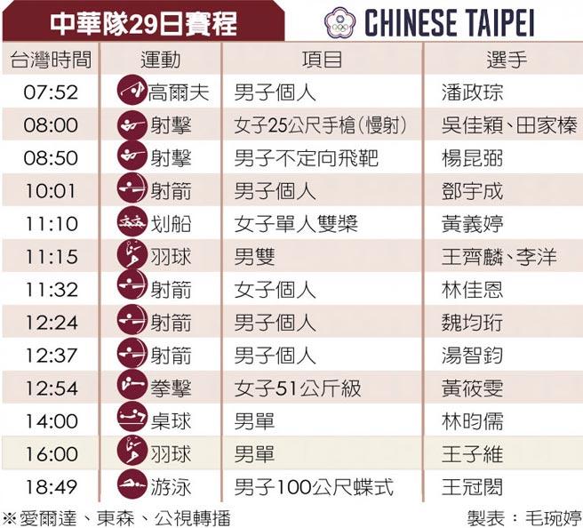 中華隊29日賽程
