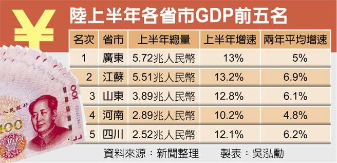 陸上半年各省市GDP前五名