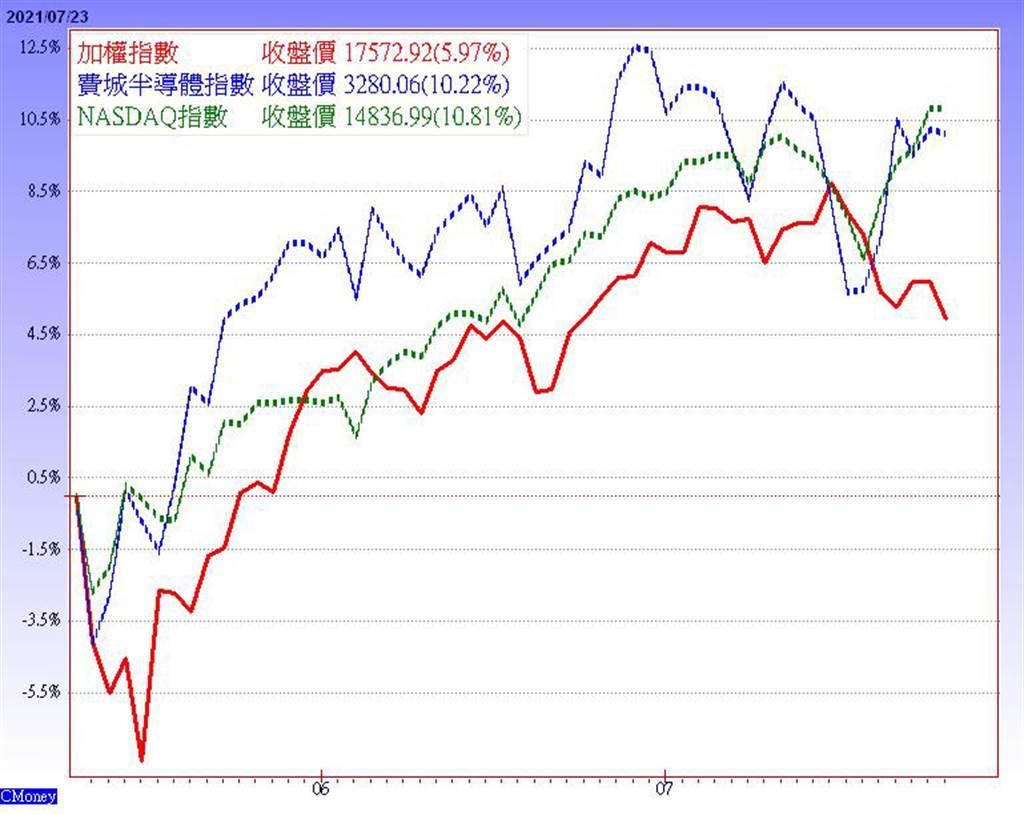 封面故事-加權指數vs.美股科技股指數(圖/理財周刊提供)