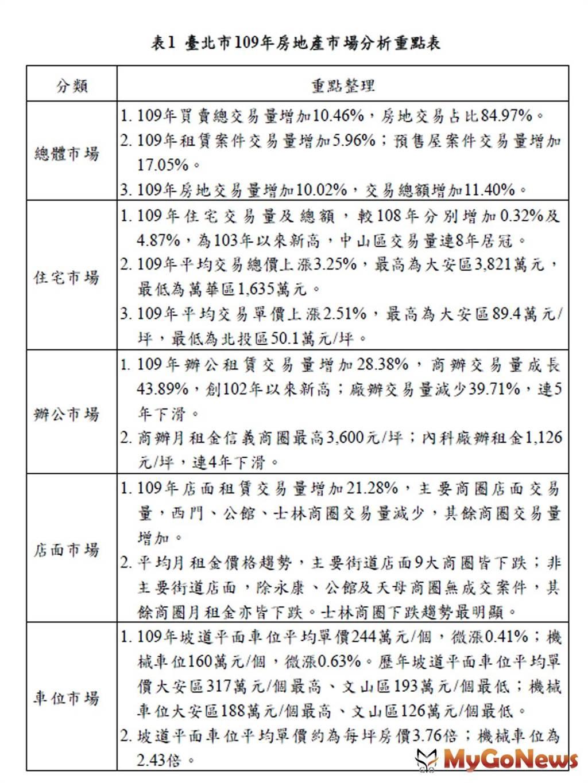 臺北市109年房地產市場分析重點表