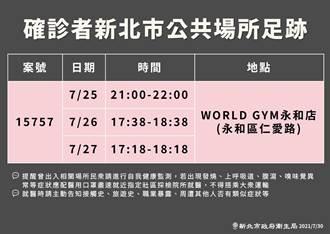新北增4確診 1人曾連續3天去過World Gym永和店