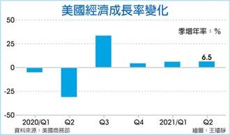 失望! 美Q2經濟成長僅6.5%