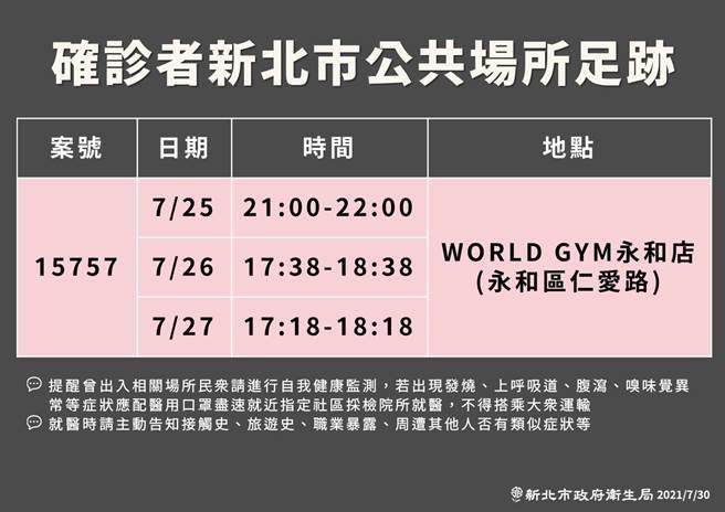 案15757在7月25、26、27日都有去過WORLD GYM永和店,提醒曾出入相關場域的民眾進行自我健康監測。(衛生局提供)