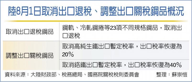 陸8月1日取消出口退稅、調整出口關稅鋼品概況