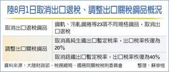 大陸取消23項鋼品出口退稅