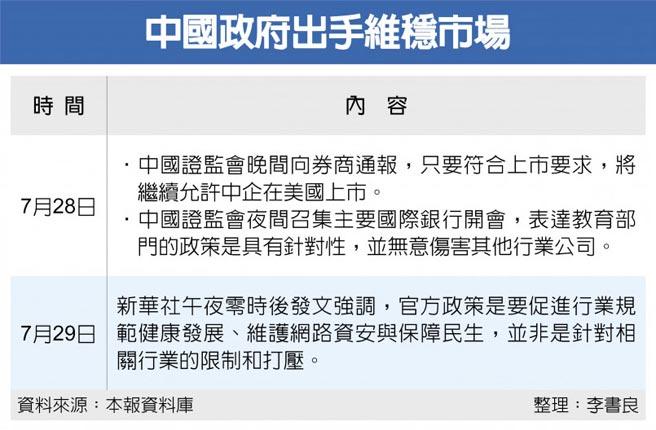 中國政府出手維穩市場