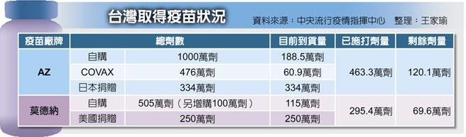 台灣取得疫苗狀況
