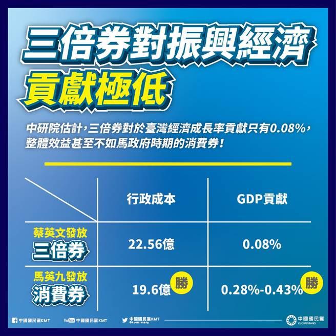 國民黨今天批評,去年三倍券對台灣經濟成長率的貢獻僅0.08%。(摘自國民黨臉書)