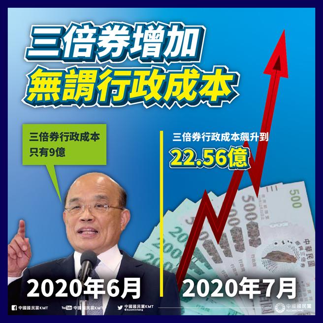國民黨指出,去年三倍券隨著發放過程,行政成本不斷增加,最終花22.56億,也高於當年發放消費券的行政成本19.6億。(摘自國民黨臉書)