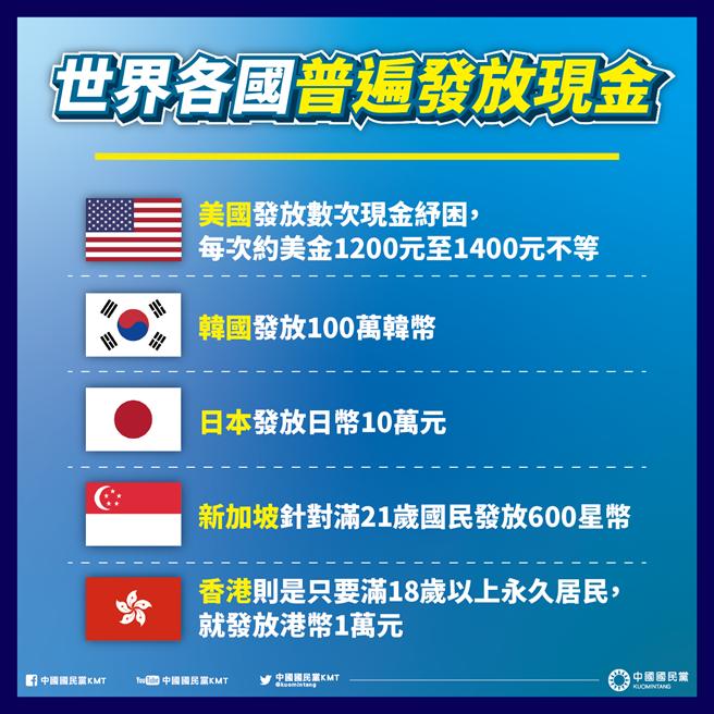國民黨列舉世界各國普發現金的狀況。(摘自國民黨臉書)