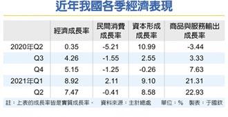 驚豔!Q2經濟成長7.47%