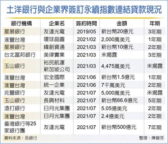 永續貸款夯 科技廠新貸708億