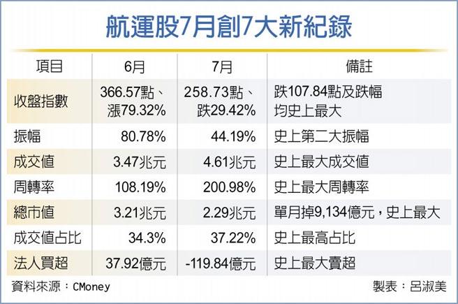 航運股7月創7大新紀錄
