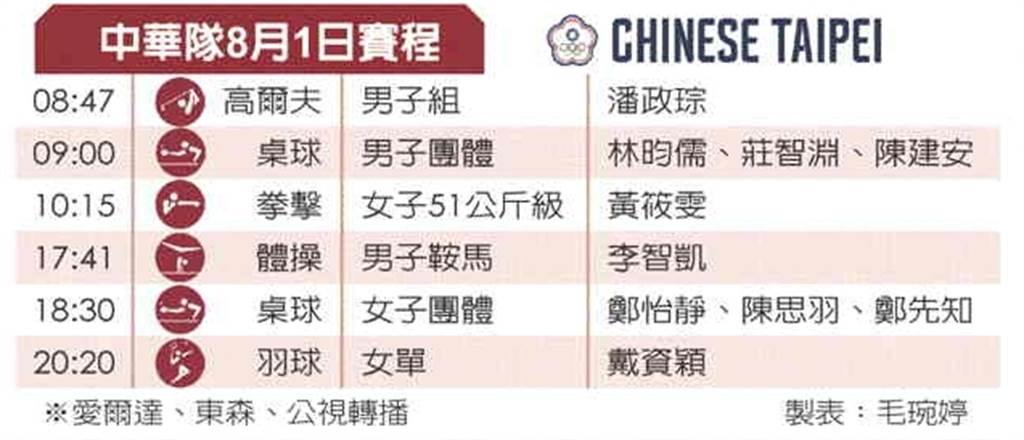 東奧中華隊1日賽程表