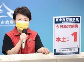 盧秀燕:台中打第一劑疫苗86萬多人 18歲以上接種率37%
