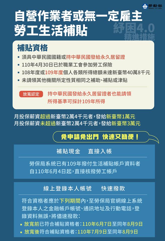 勞動部表示8月9日為最後請領日,呼籲符合資格勞工上網登錄。(圖/勞動部提供)