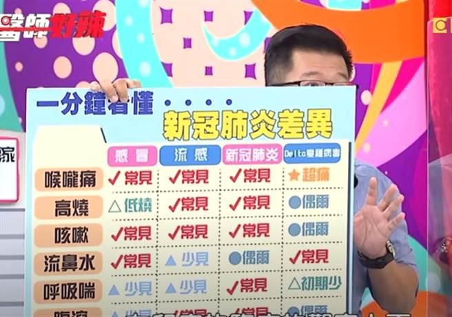 吳昭寬在節目中分析新冠肺炎症狀。(圖/翻攝自醫師好辣YouTube)