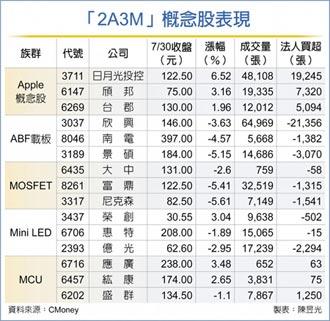 八月旺台股 關鍵密碼2A3M