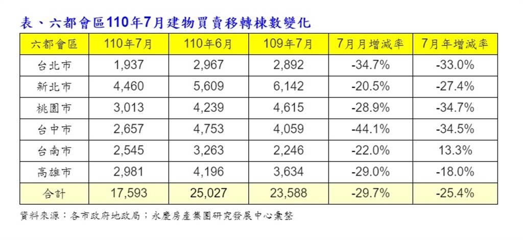 表、六都會區110年7月建物買賣移轉棟數變化
