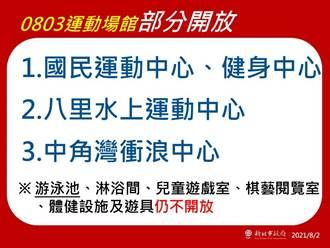 新北國民運動中心3日起開放 全程需戴口罩