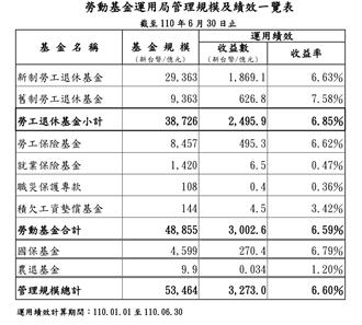 勞動基金上半年獲利3002.6億 收益率6.59%