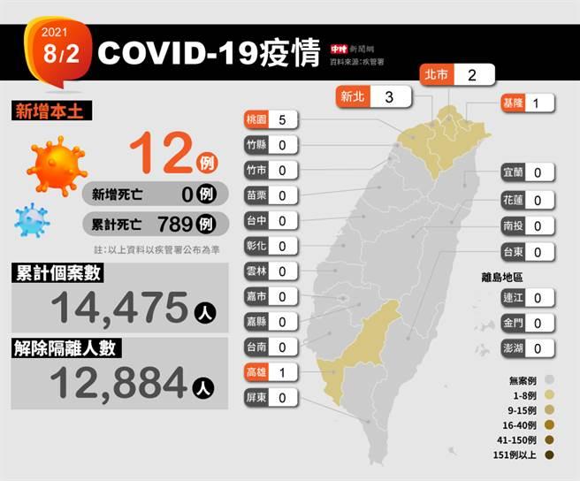 今日新增12例本土。(圖/中時新聞網製表)