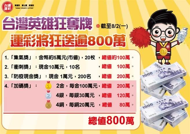 「台灣英雄來奪金 運彩乎你抽現金」抽獎活動將狂送超過800萬元。(台灣運彩提供)