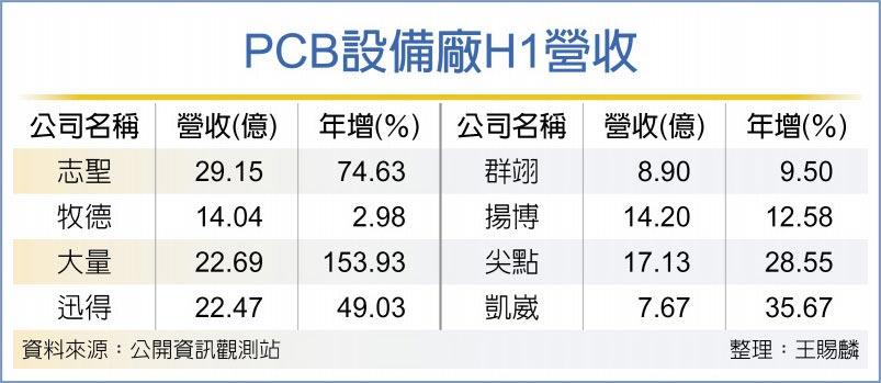 PCB設備廠H1營收