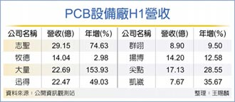 PCB擴產助攻 設備廠旺到明年