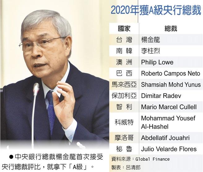 2020年獲A級央行總裁  ●中央銀行總裁楊金龍首次接受央行總裁評比,就拿下「A級」。
